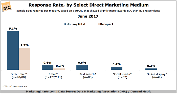 Response Rate by Direct Marketing Medium