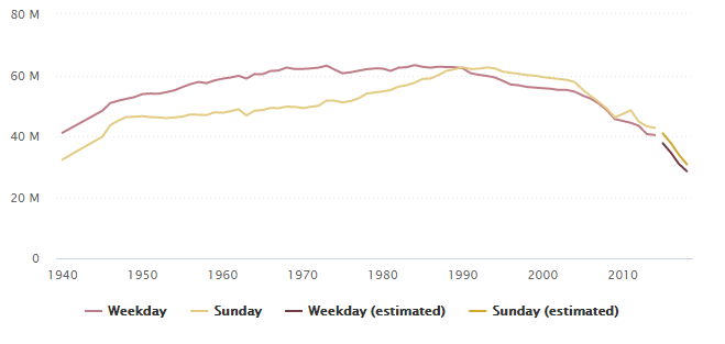Total circulation of US daily newspapers