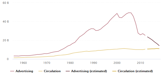 Total revenue of US newspapers