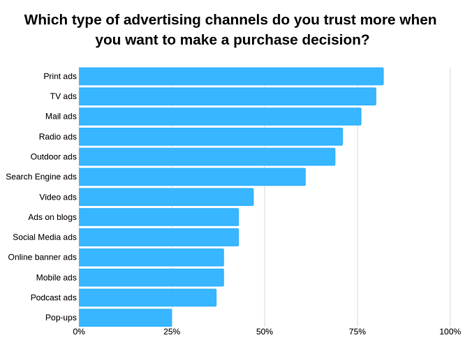 Ads Customer Trust