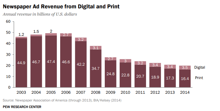 Newspaper Ad Revenue from Digital and Print