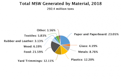 Municipal solid waste generated by material