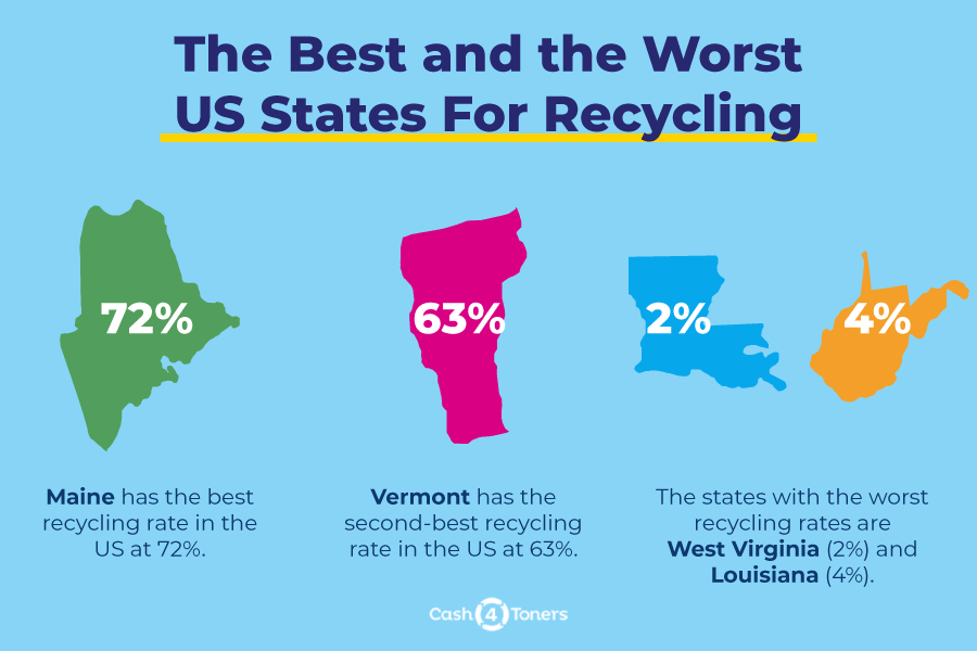 States that recycle the most