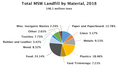 Total MSW Landfill by Material